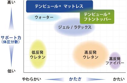 素材別グラフ サポート力・かたさ