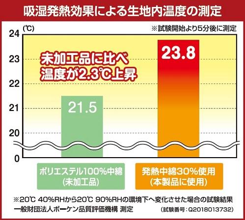 吸湿発熱効果による生地内温度の測定