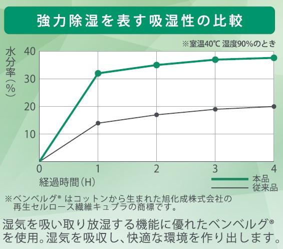 強力除湿を表す吸湿性の比較