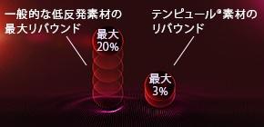 リバウンド効果が実証する衝撃の吸収
